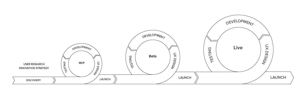 The first phase is the Discovery, followed by MVP, Beta and the final, Live version.